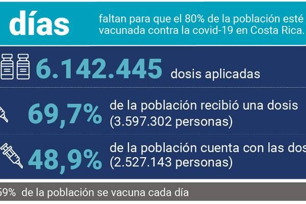 80% de población estaría vacunada antes de que finalice el año