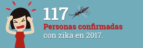 total zika