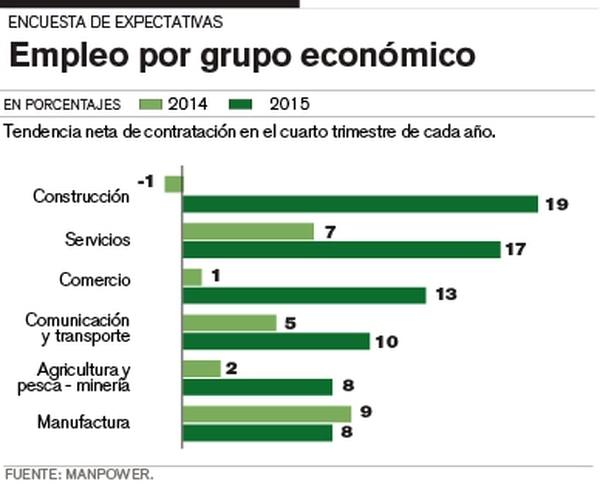 Empleo por grupo económico