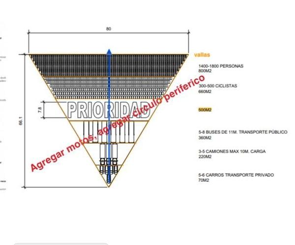 Pirámide de la movilidad urbana que se planea crear en la Sabana este domingo, 24 de febrero