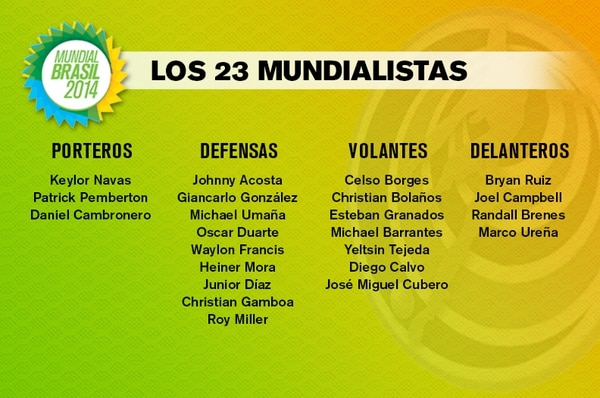 Lista de 23 jugadores de la Selección Nacional para el Mundial de Brasil 2014.