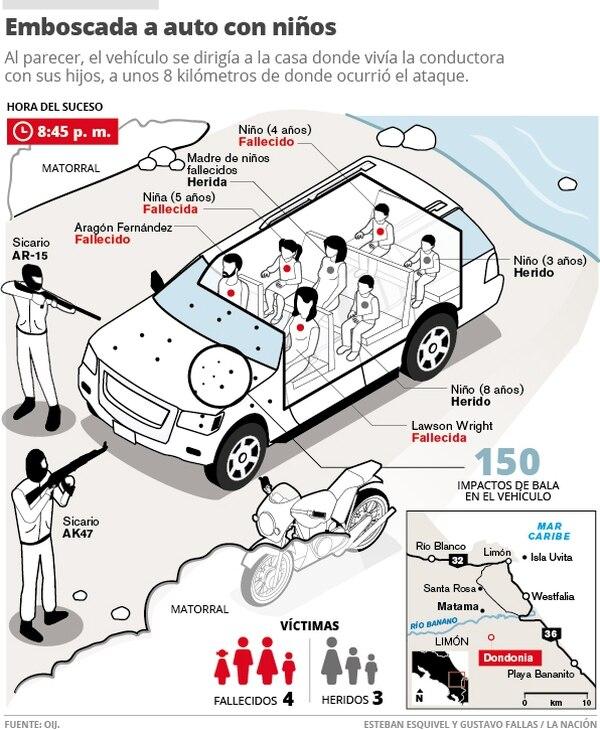 Emboscada a auto con niños