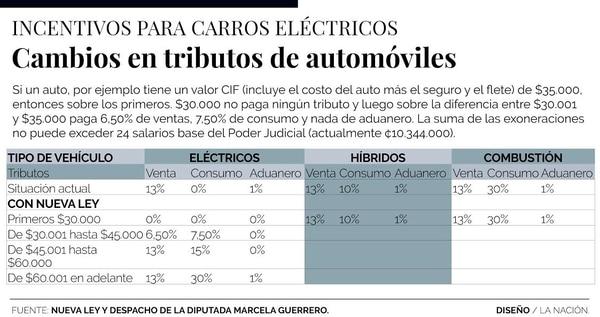 Las exoneraciones aprobadas para los vehículos eléctricos modifican los impuestos de venta, consumo y aduanero