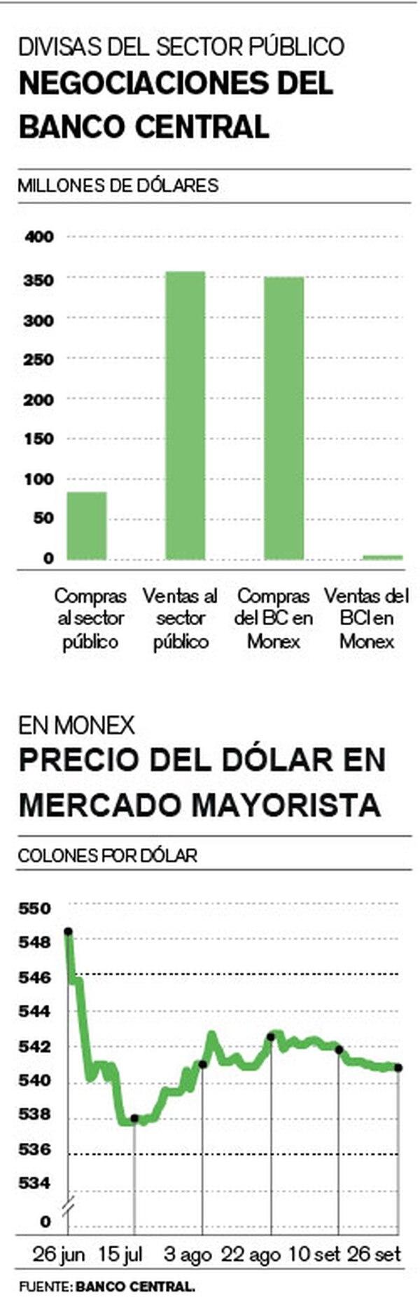 Negociaciones del Banco Central