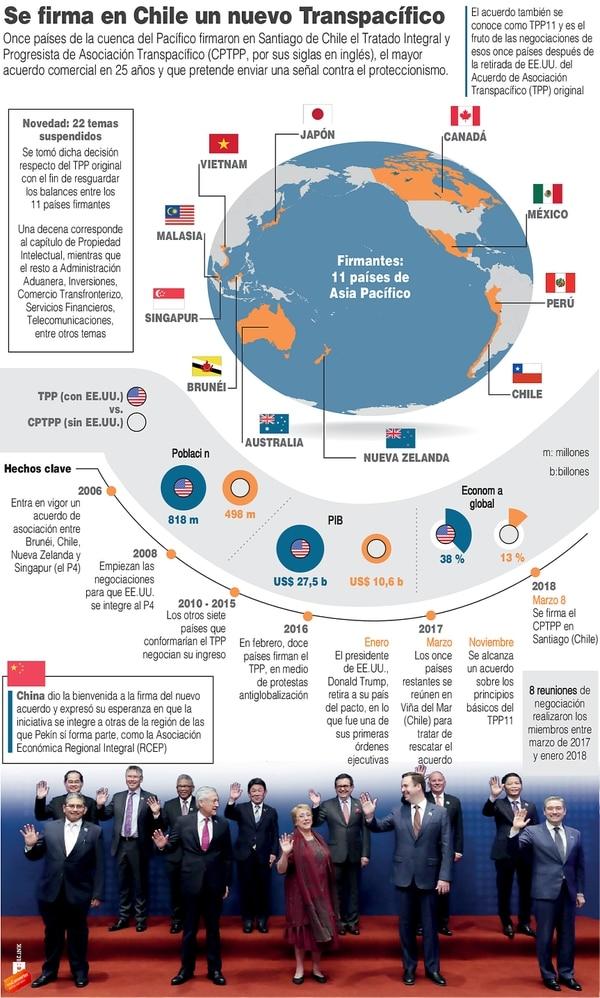 El nuevo acuerdo de comercio de comercio lo firmaron 11 países.