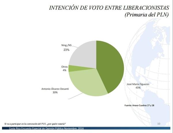 El expresidente de la República y precandidato presidencial del PLN, José María Figueres Olsen, solo público uno de los cuatro escenarios de la intención de voto de cara a la convención interna de Liberación.