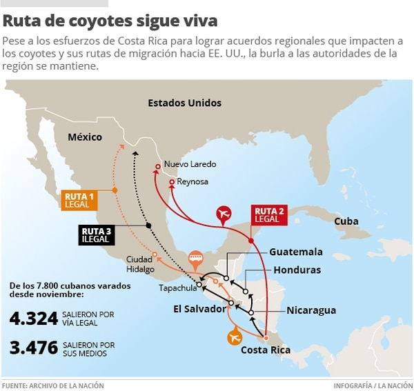 Pese a los esfuerzos de Costa Rica para lograr acuerdos regionales que impacten a los coyotes y sus rutas de migración hacia EE. UU., la burla a las autoridades de la región se mantiene.