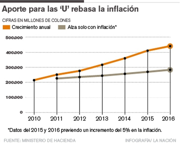 Universidades vs inflación.