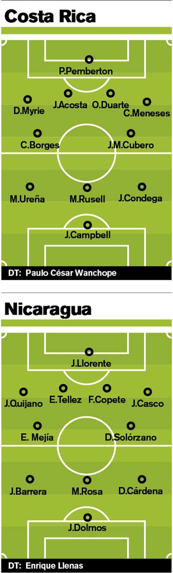 Costa Rica Vs Nicaragua