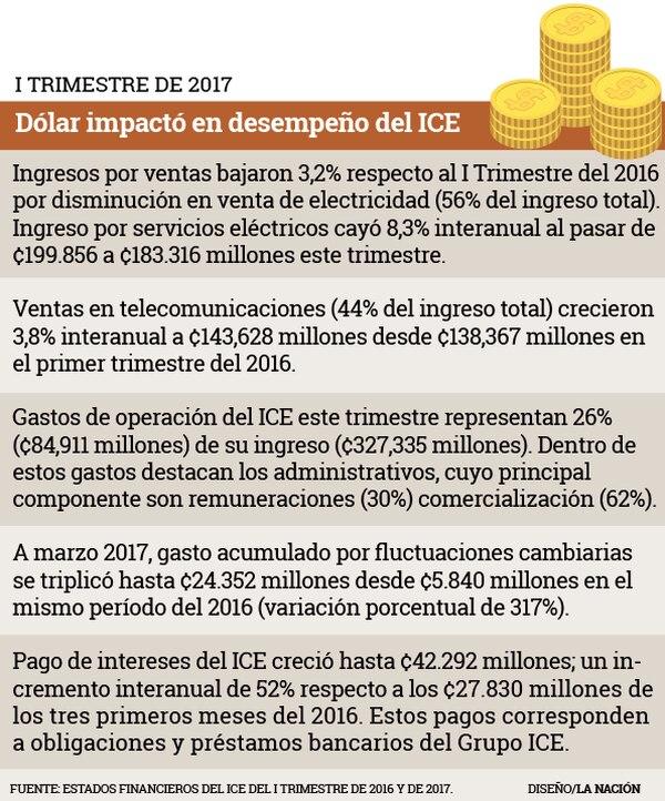 Dólar impactó en desempeño del ICE