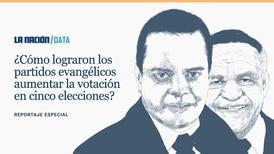 Voto por diputados evangélicos se triplicó en cinco elecciones