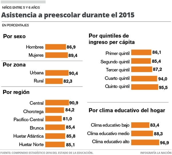 Asistencia a preescolar durante el 2015