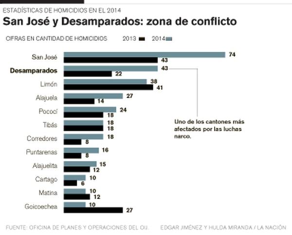 San José y Desamparados: zona de conflicto