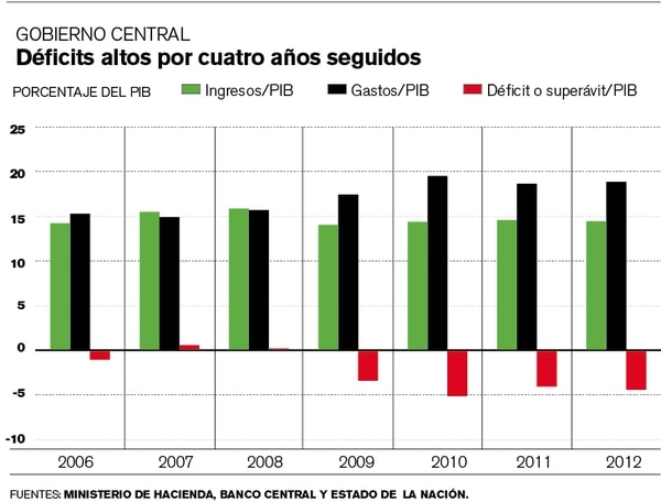 Déficits altos por cuatro años seguidos