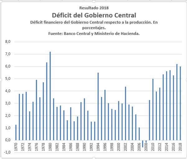 El resultado del 2018 fue más bajo que el del 2017, que fue de 6,2% de la producción y no llegó a alcanzar el registrado en 1980 cuando alcanzó un 7,2% del PIB, en la crisis de ese periodo.