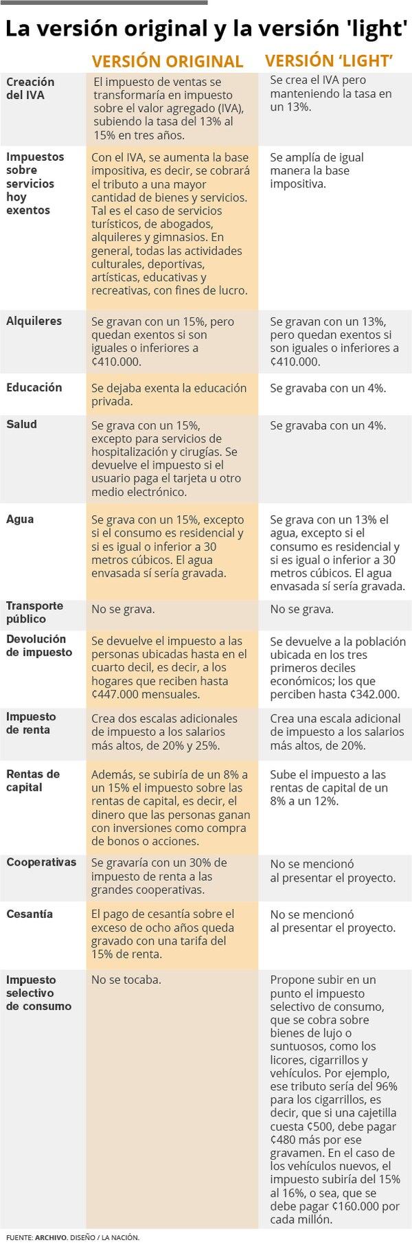 Versiones de reformas a impuestos