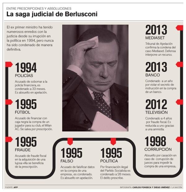 La saga judicial de Berlusconi